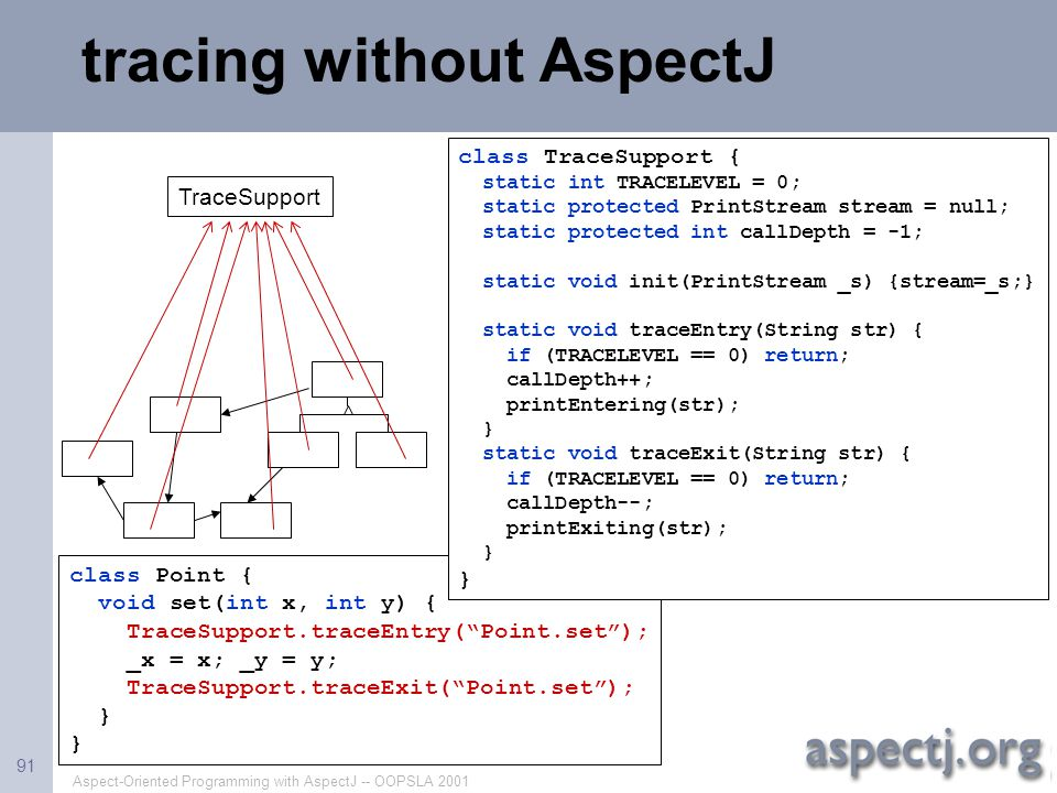 tracing without AspectJ