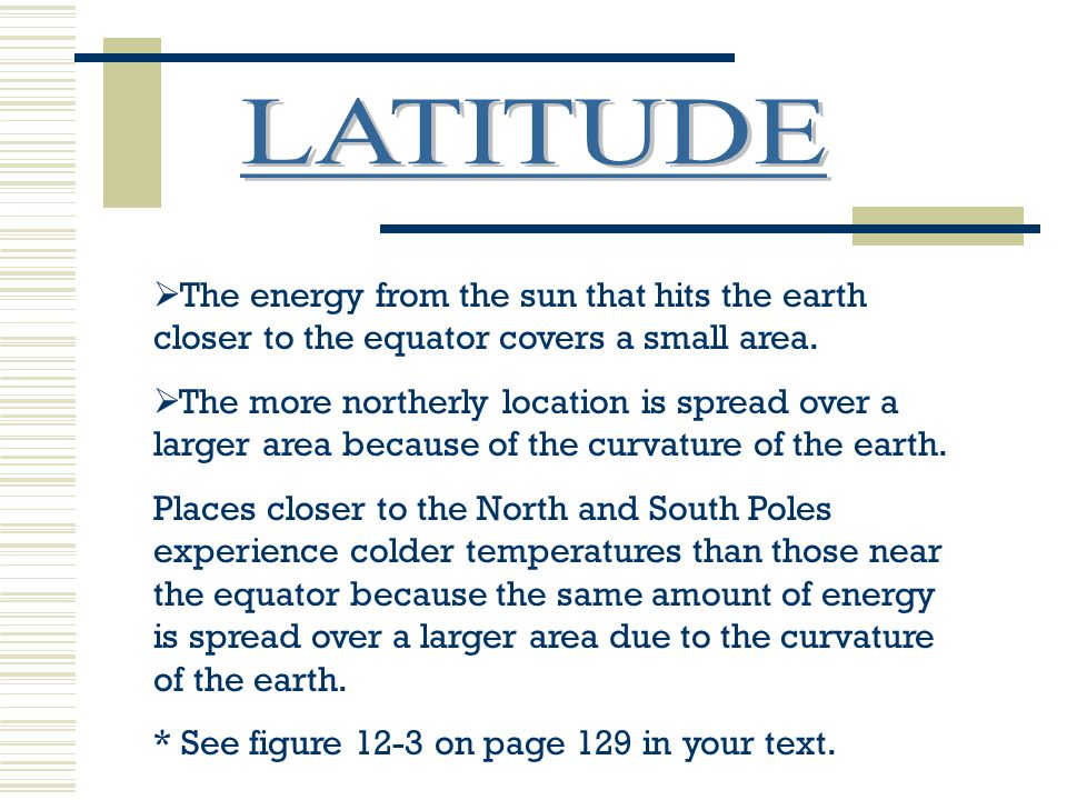 LATITUDE The energy from the sun that hits the earth closer to the equator covers a small area.