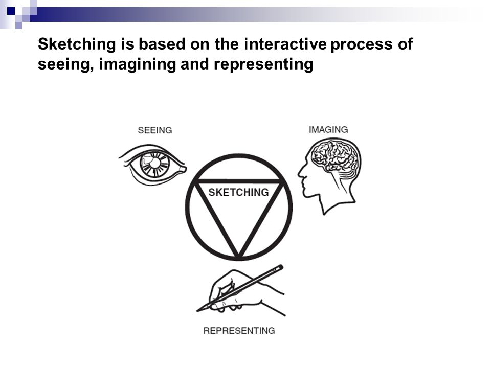 Sketching is based on the interactive process of seeing, imagining and representing