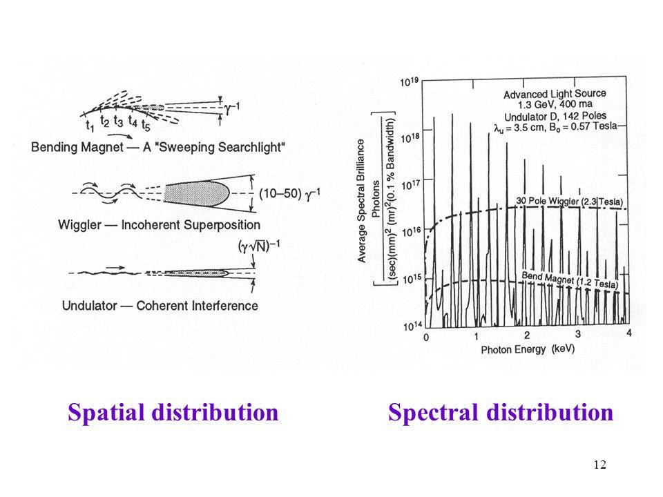 Spectral distribution
