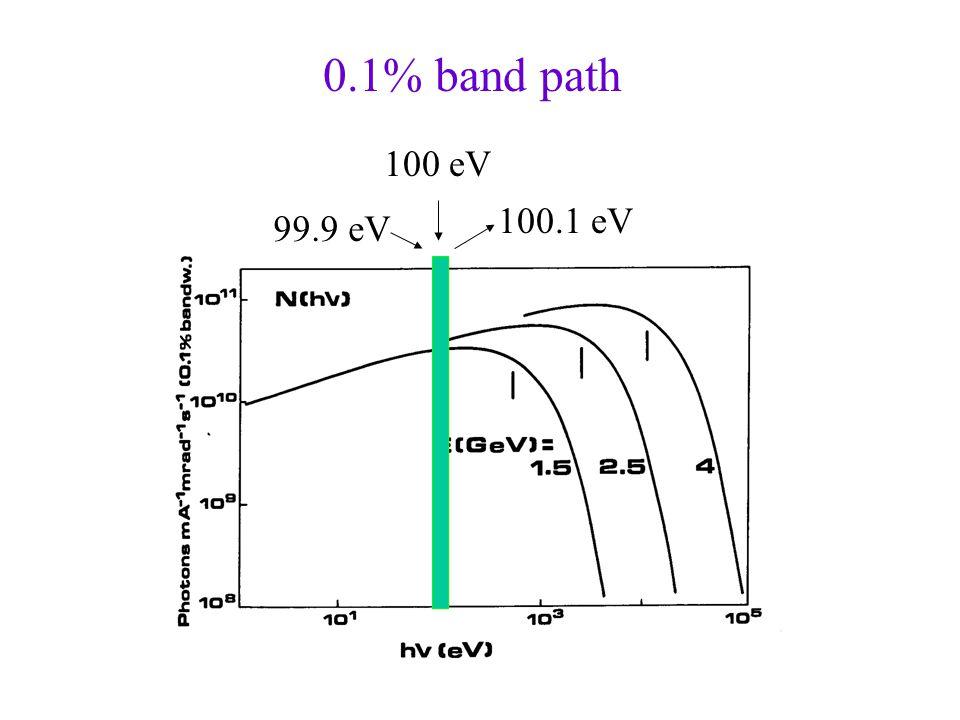 0.1% band path 100 eV 100.1 eV 99.9 eV