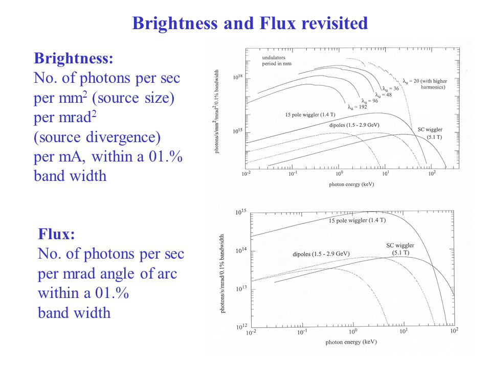 Brightness and Flux revisited