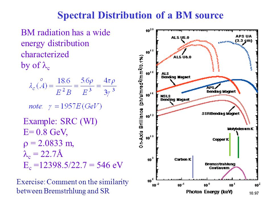 Spectral Distribution of a BM source