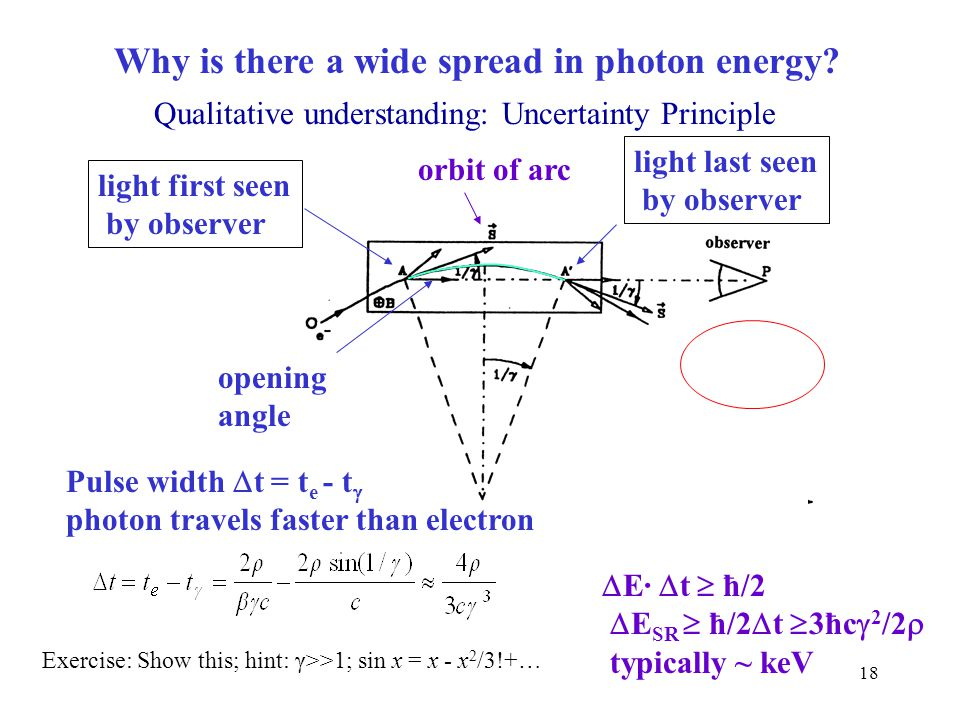 Why is there a wide spread in photon energy