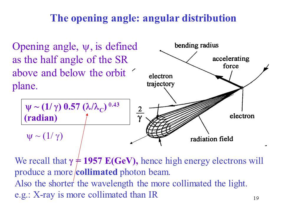 The opening angle: angular distribution