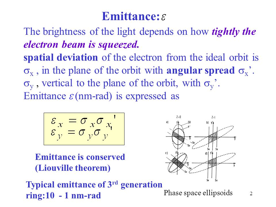 Emittance: The brightness of the light depends on how tightly the electron beam is squeezed.