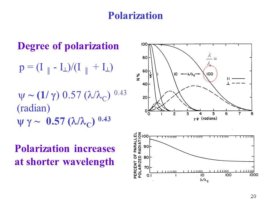 Degree of polarization