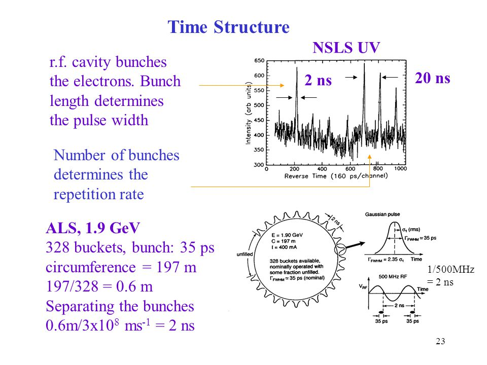 Time Structure NSLS UV r.f. cavity bunches the electrons. Bunch 20 ns