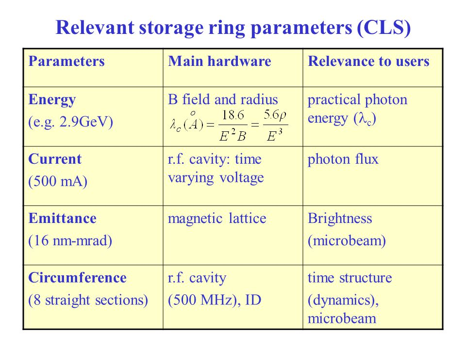 Relevant storage ring parameters (CLS)