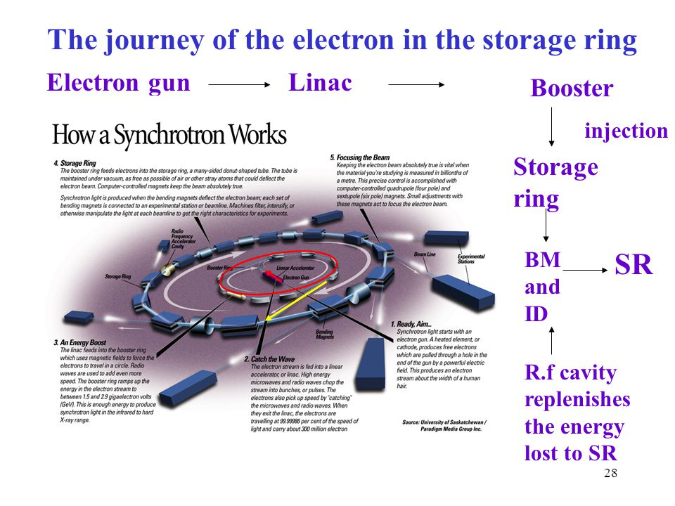 SR The journey of the electron in the storage ring Electron gun Linac