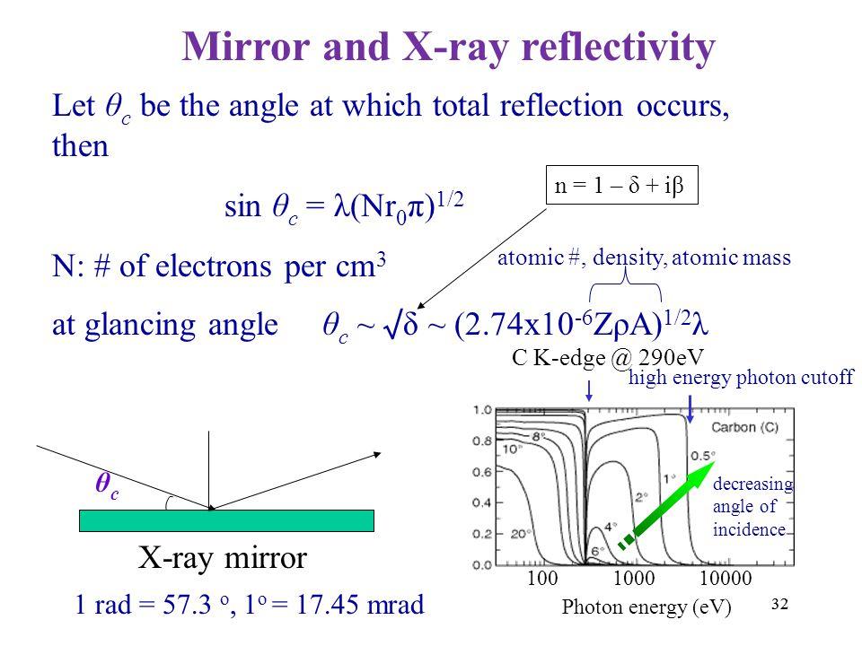 Mirror and X-ray reflectivity