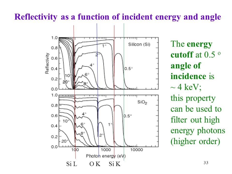 Reflectivity as a function of incident energy and angle
