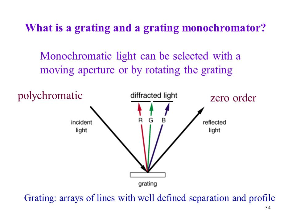 What is a grating and a grating monochromator