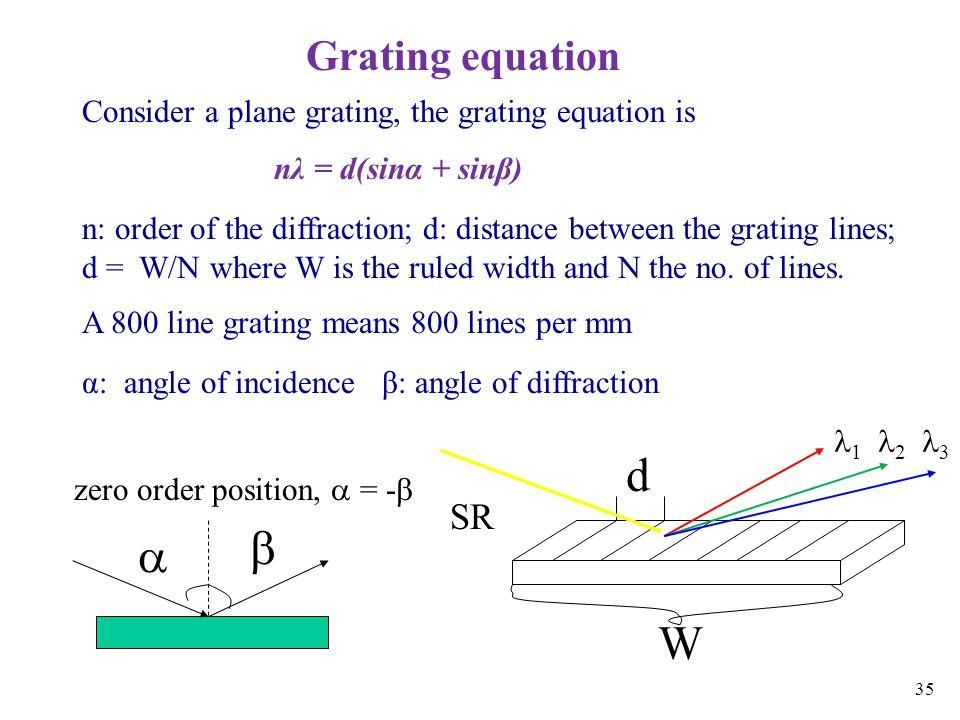 d   W Grating equation SR