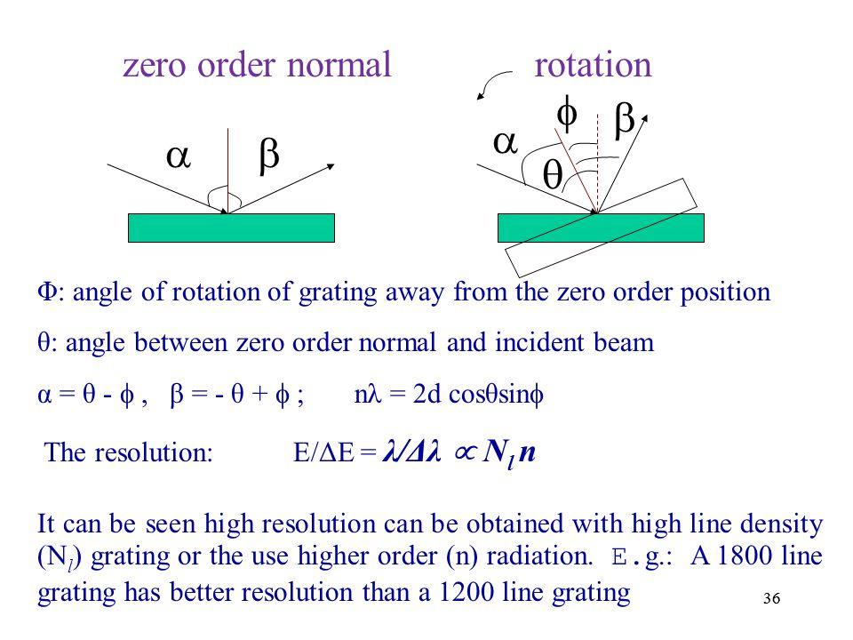       zero order normal rotation