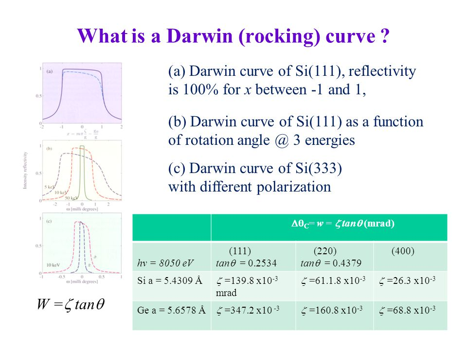 What is a Darwin (rocking) curve