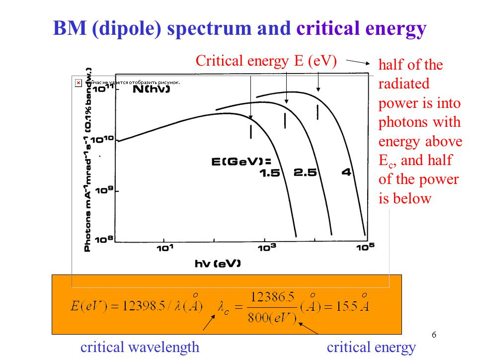 BM (dipole) spectrum and critical energy
