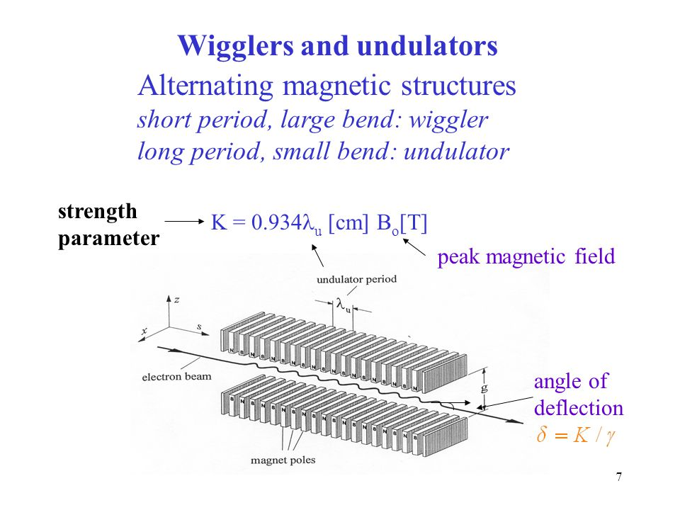 Wigglers and undulators Alternating magnetic structures