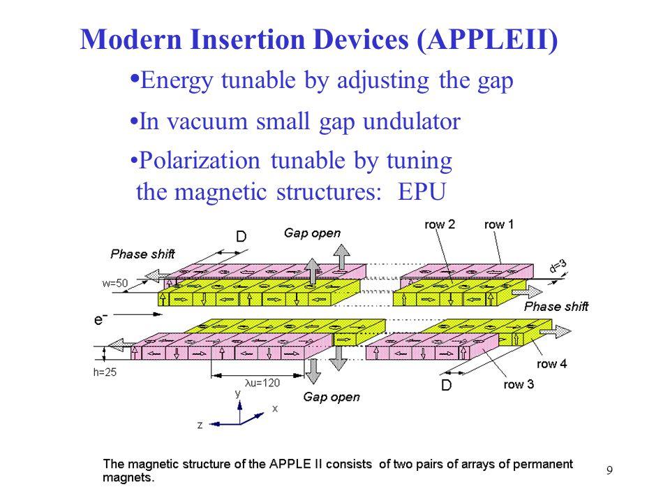Modern Insertion Devices (APPLEII)