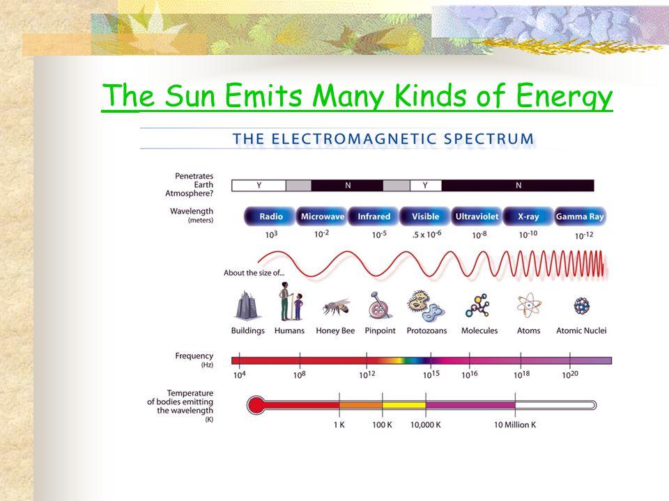 The Sun Emits Many Kinds of Energy