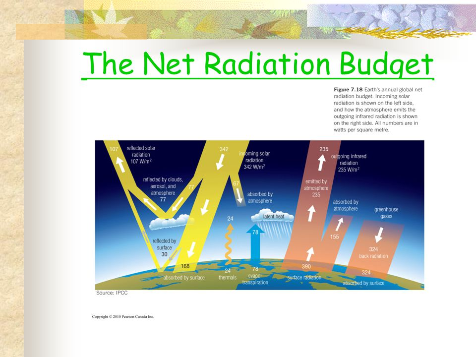 The Net Radiation Budget