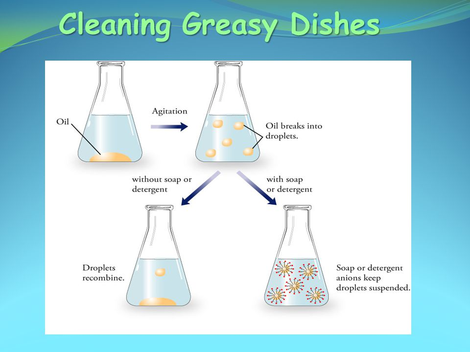 Cleaning Greasy Dishes