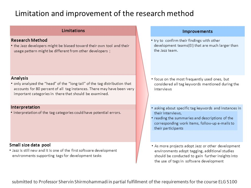 Limitation and improvement of the research method