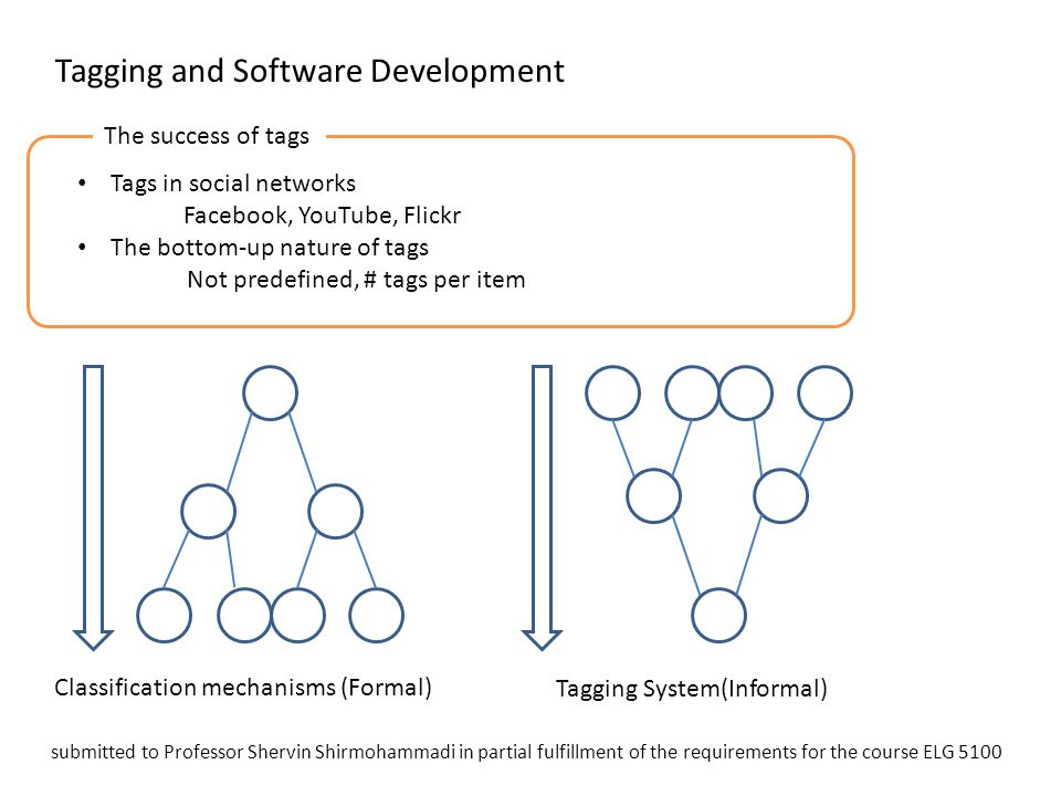 Tagging and Software Development