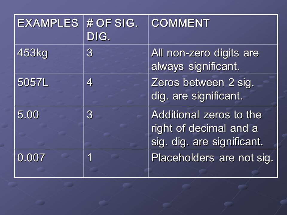 EXAMPLES # OF SIG. DIG. COMMENT. 453kg. 3. All non-zero digits are always significant. 5057L. 4.