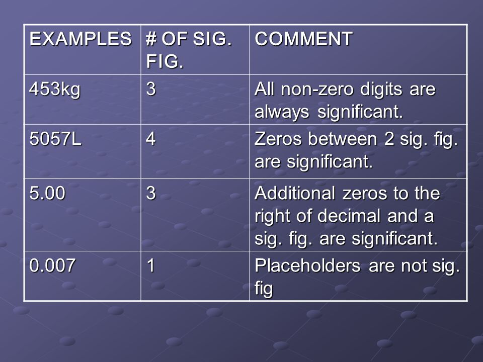 EXAMPLES # OF SIG. FIG. COMMENT. 453kg. 3. All non-zero digits are always significant. 5057L. 4.