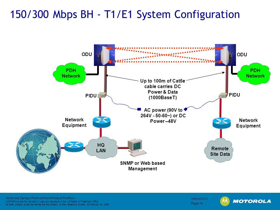 150/300 Mbps BH - T1/E1 System Configuration