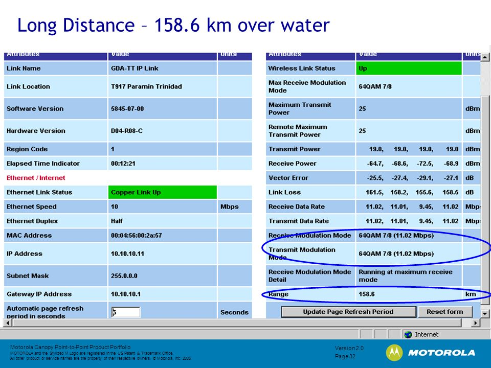 Long Distance – 158.6 km over water