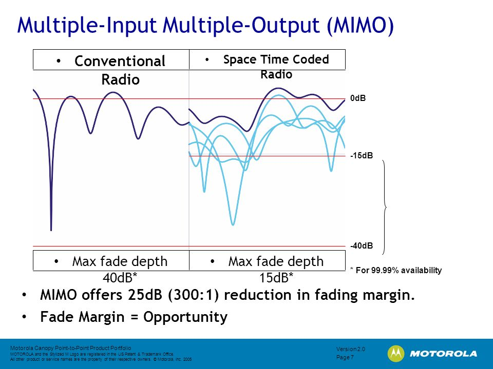 Multiple-Input Multiple-Output (MIMO)