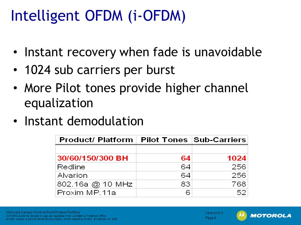 Intelligent OFDM (i-OFDM)