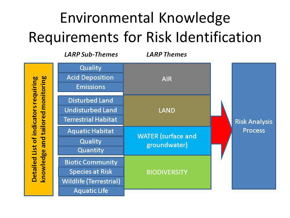 Environmental Knowledge Requirements for Risk Identification