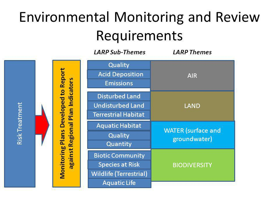 Environmental Monitoring and Review Requirements