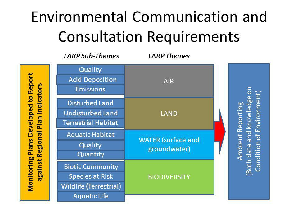 Environmental Communication and Consultation Requirements