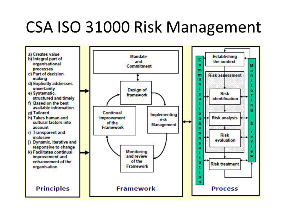 CSA ISO Risk Management