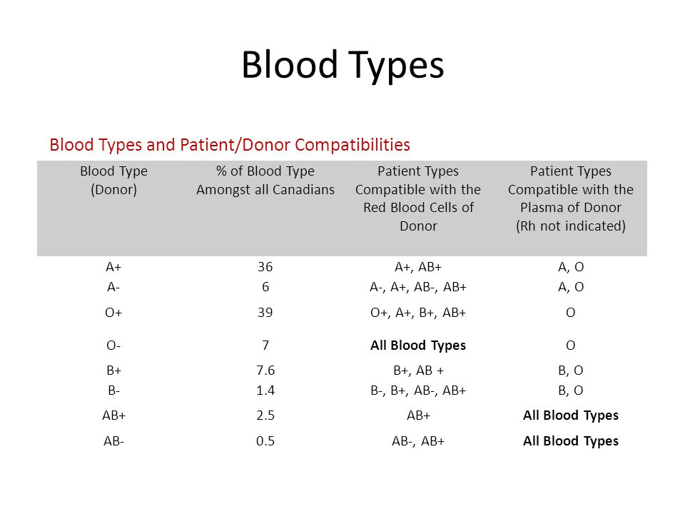 Blood Types Blood Types and Patient/Donor Compatibilities
