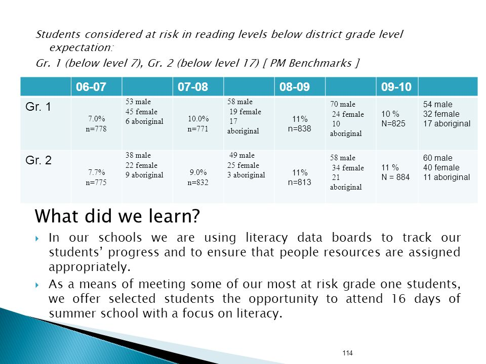 Students considered at risk in reading levels below district grade level expectation: