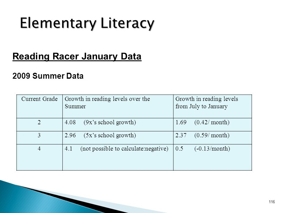 Elementary Literacy Reading Racer January Data 2009 Summer Data