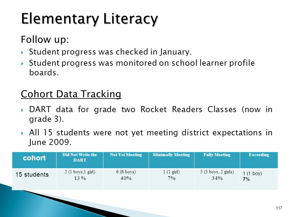 Elementary Literacy Follow up: Cohort Data Tracking