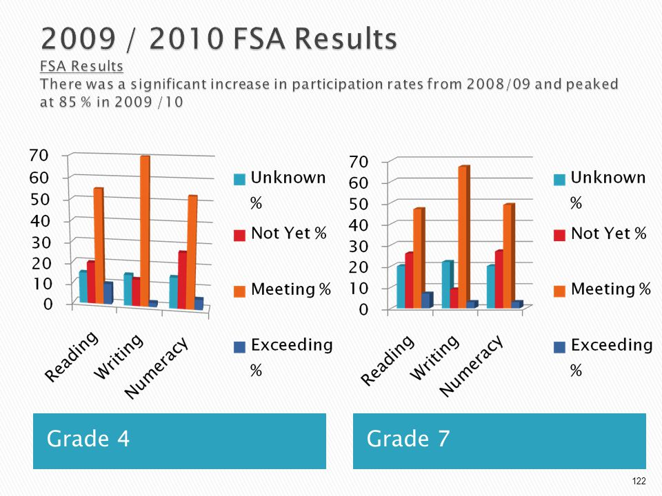 2009 / 2010 FSA Results FSA Results There was a significant increase in participation rates from 2008/09 and peaked at 85 % in 2009 /10