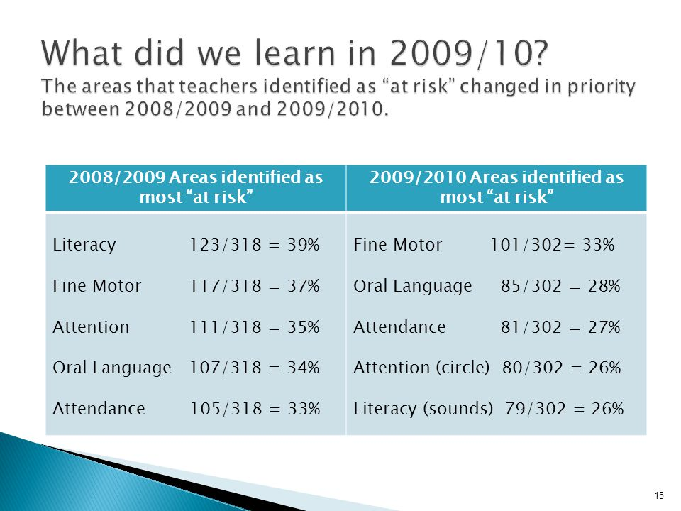 What did we learn in 2009/10 The areas that teachers identified as at risk changed in priority between 2008/2009 and 2009/2010.