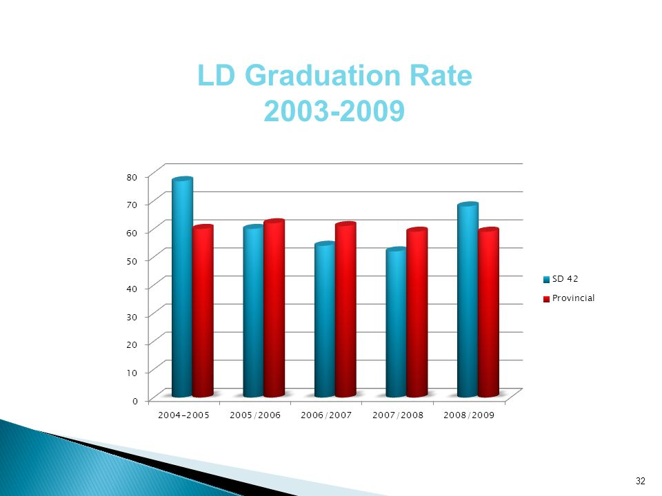 LD Graduation Rate