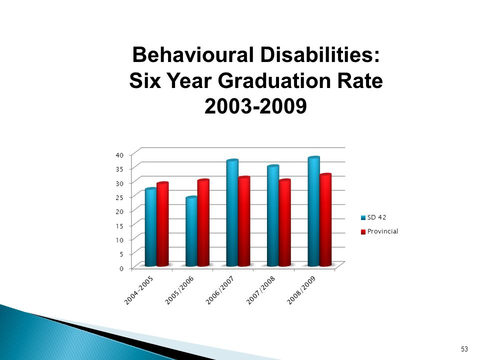 Behavioural Disabilities: Six Year Graduation Rate