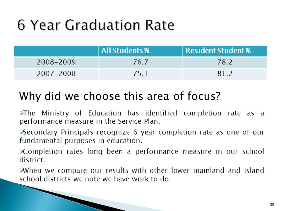6 Year Graduation Rate Why did we choose this area of focus