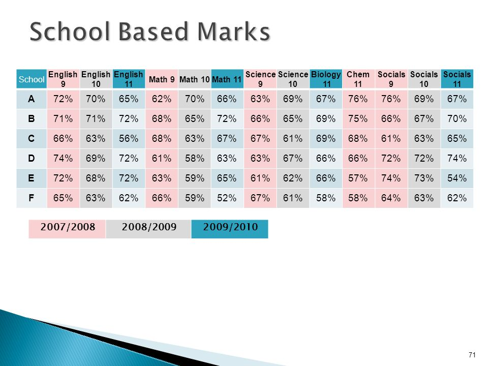 School Based Marks A 72% 70% 65% 62% 66% 63% 69% 67% 76% B 71% 68% 75%