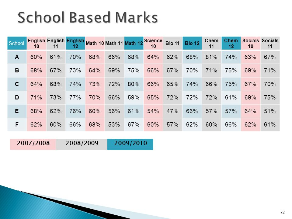 School Based Marks A 60% 61% 70% 68% 66% 64% 62% 81% 74% 63% 67% B 73%