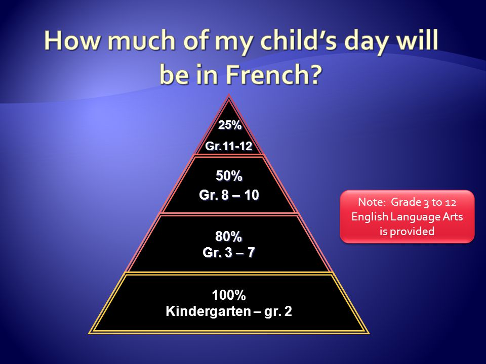 How much of my child's day will be in French